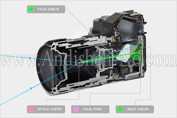 2Angle%20lens%20camera - انواع لنز دوربین عکاسی و تفاوت آن ها