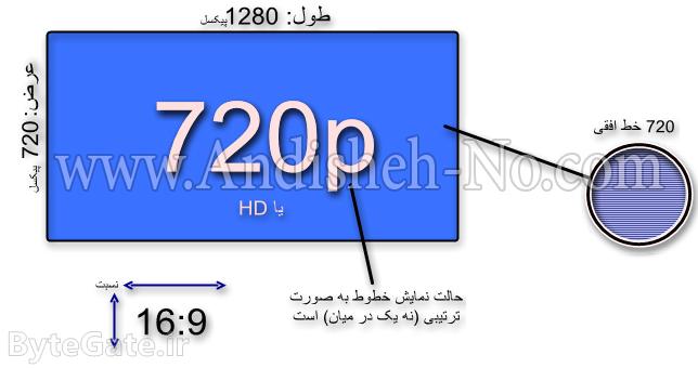 1 Application%20hd%20full%20hd - تفاوت Full HD و HD در چیست و مفهمون آنها