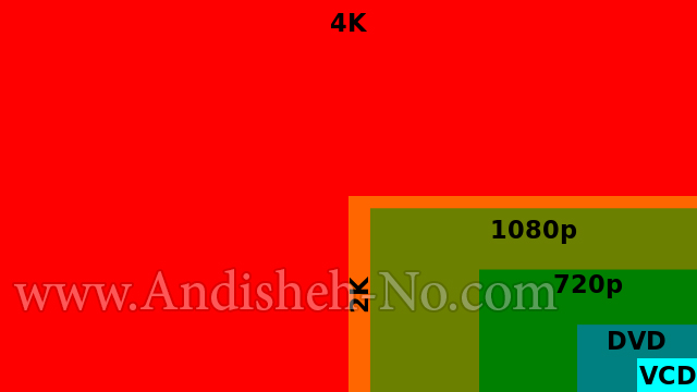 4k and 2k imaging with a difference