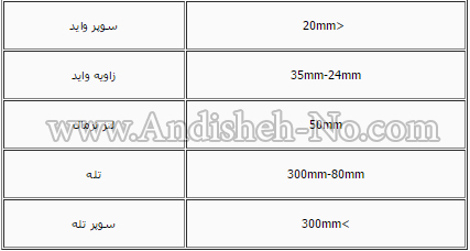 14The%20larger%20the%20focal%20length%20of%20the%20camera - فاصله کانونی لنز چیست