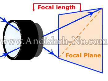 1What%20is%20the%20lens%20focal%20length - فاصله کانونی لنز چیست