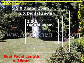 9Focal%20point%20for%20digital%20cameras - فاصله کانونی لنز چیست