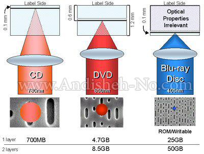 اتفاوت dvd